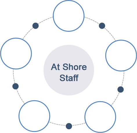 at-shore staff graph
